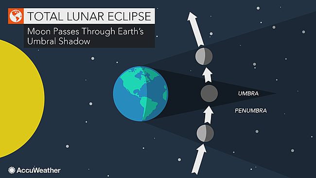 Luna Eclipse Diagram